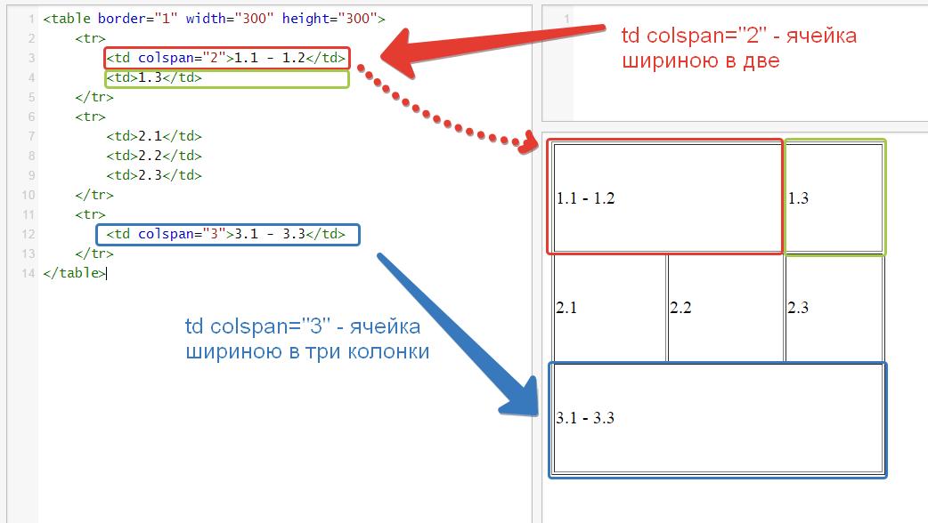 6 html for Table td colspan