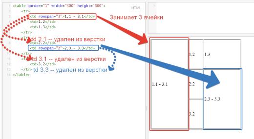 Пример HTML таблицы. Атрибут rowspan